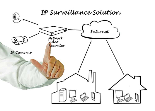 Surveillance Solution NVR