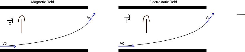 electrostatic vs electromagnetic